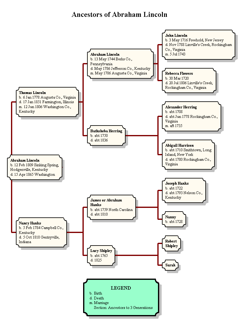 Genbox Sample Ancestor Chart